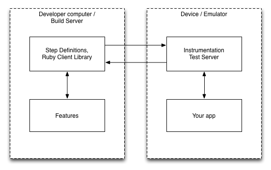 Calabash-Android Architecture
